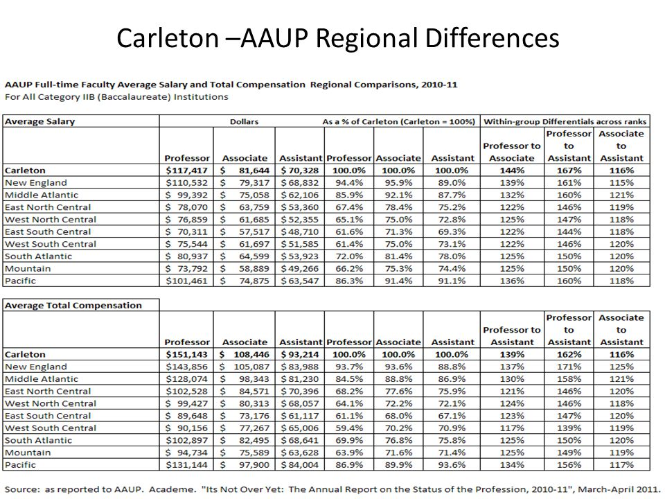 Carleton –AAUP Regional Differences