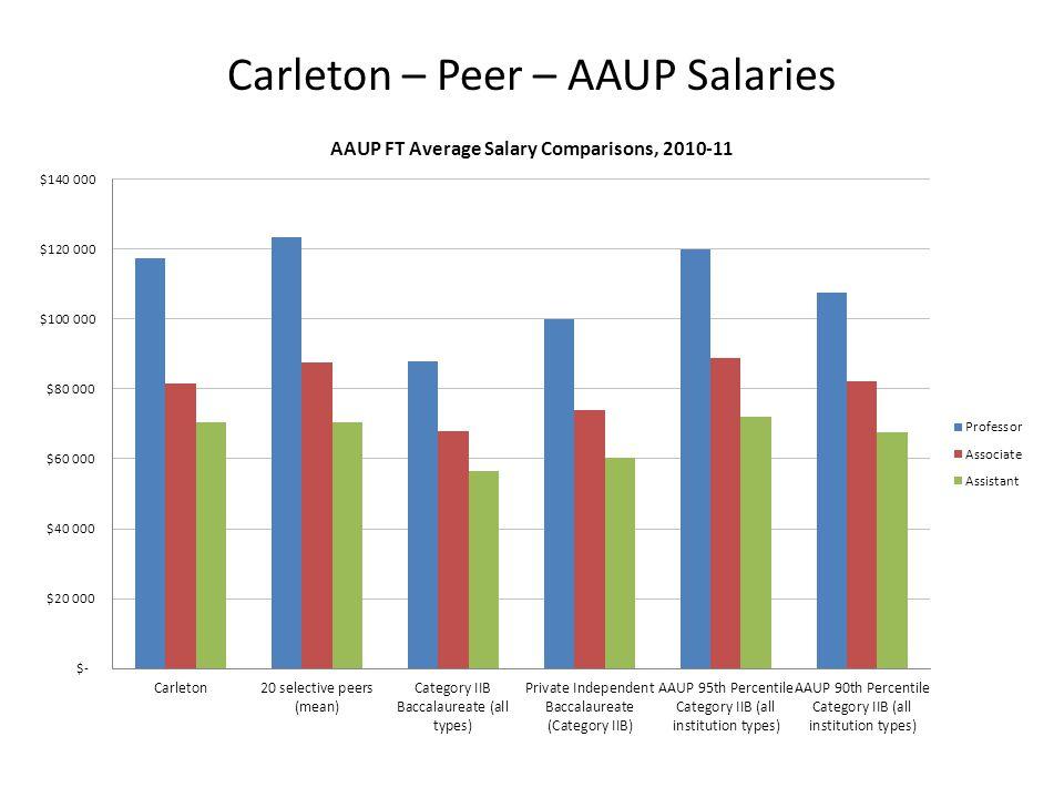 Carleton – Peer – AAUP Salaries