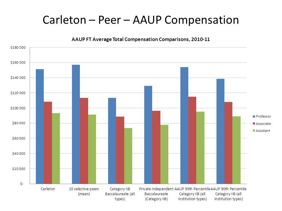 Carleton – Peer – AAUP Compensation