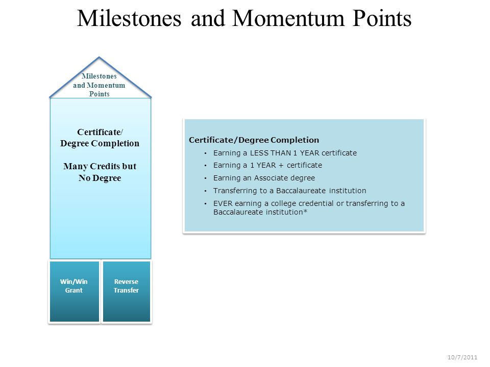 Milestones and Momentum Points Win/Win Grant Reverse Transfer Certificate/ Degree Completion Many Credits but No Degree Certificate/Degree Completion Earning a LESS THAN 1 YEAR certificate Earning a 1 YEAR + certificate Earning an Associate degree Transferring to a Baccalaureate institution EVER earning a college credential or transferring to a Baccalaureate institution* Certificate/Degree Completion Earning a LESS THAN 1 YEAR certificate Earning a 1 YEAR + certificate Earning an Associate degree Transferring to a Baccalaureate institution EVER earning a college credential or transferring to a Baccalaureate institution* Milestones and Momentum Points 10/7/2011
