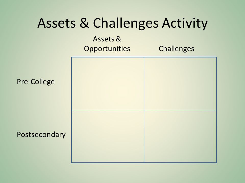 Assets & Challenges Activity Pre-College Postsecondary Assets & OpportunitiesChallenges