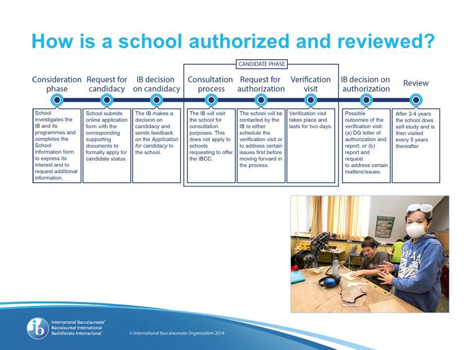 How the IB develops it's curriculum