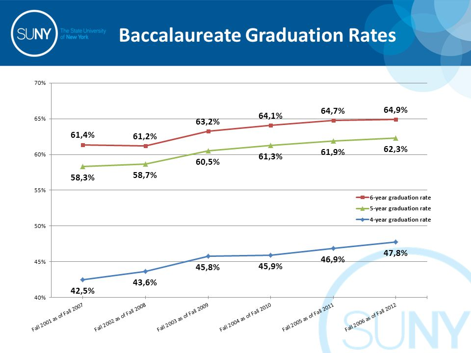 Baccalaureate Graduation Rates