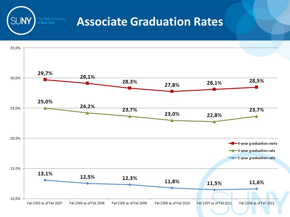 Associate Graduation Rates