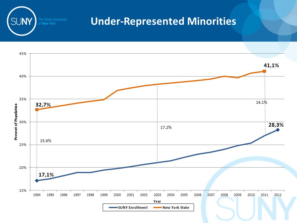 Under-Represented Minorities