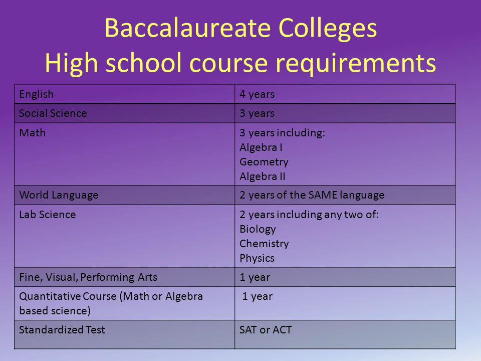Baccalaureate Colleges High school course requirements English4 years Social Science3 years Math3 years including: Algebra I Geometry Algebra II World