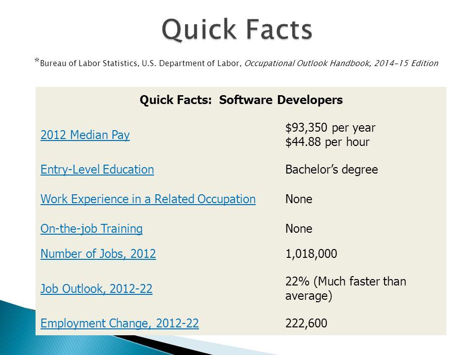 * Bureau of Labor Statistics, U.S.