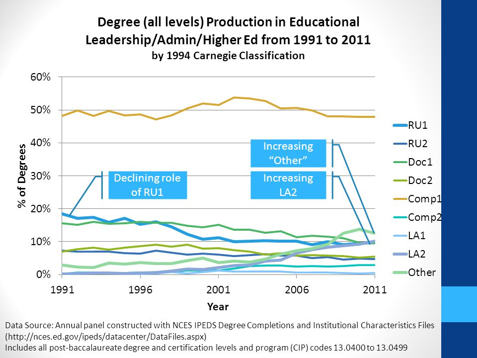 Data Source: Annual panel constructed with NCES IPEDS Degree Completions and Institutional Characteristics Files (http://nces.ed.gov/ipeds/datacenter/DataFiles.aspx) Includes all post-baccalaureate degree and certification levels and program (CIP) codes 13.0400 to 13.0499 Declining role of RU1 Increasing Other Increasing LA2