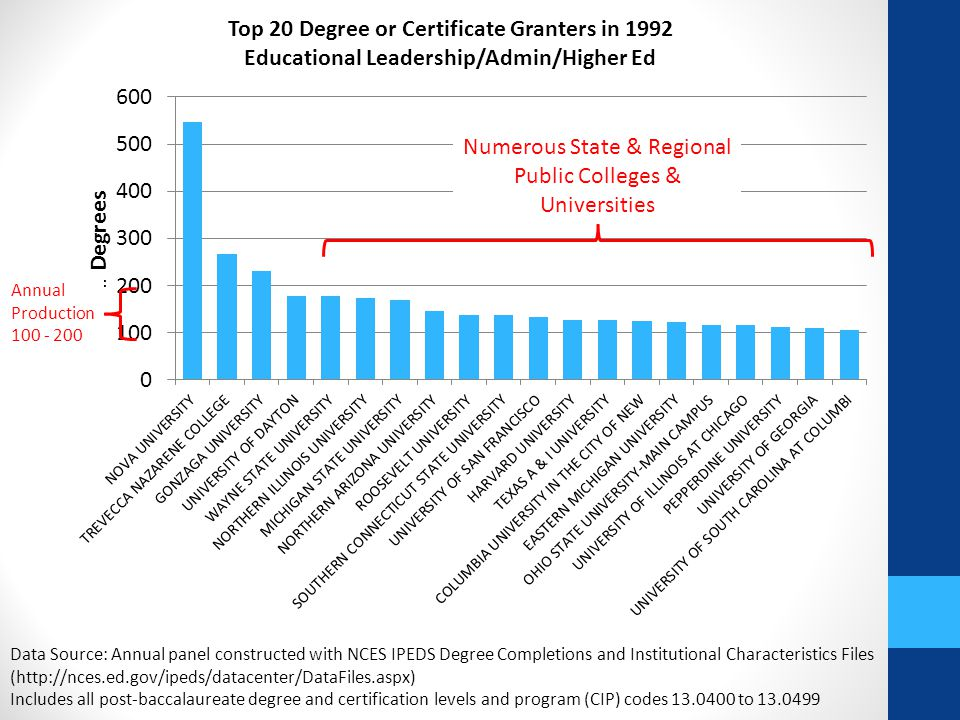 Data Source: Annual panel constructed with NCES IPEDS Degree Completions and Institutional Characteristics Files (http://nces.ed.gov/ipeds/datacenter/DataFiles.aspx) Includes all post-baccalaureate degree and certification levels and program (CIP) codes 13.0400 to 13.0499 Numerous State & Regional Public Colleges & Universities Annual Production 100 - 200