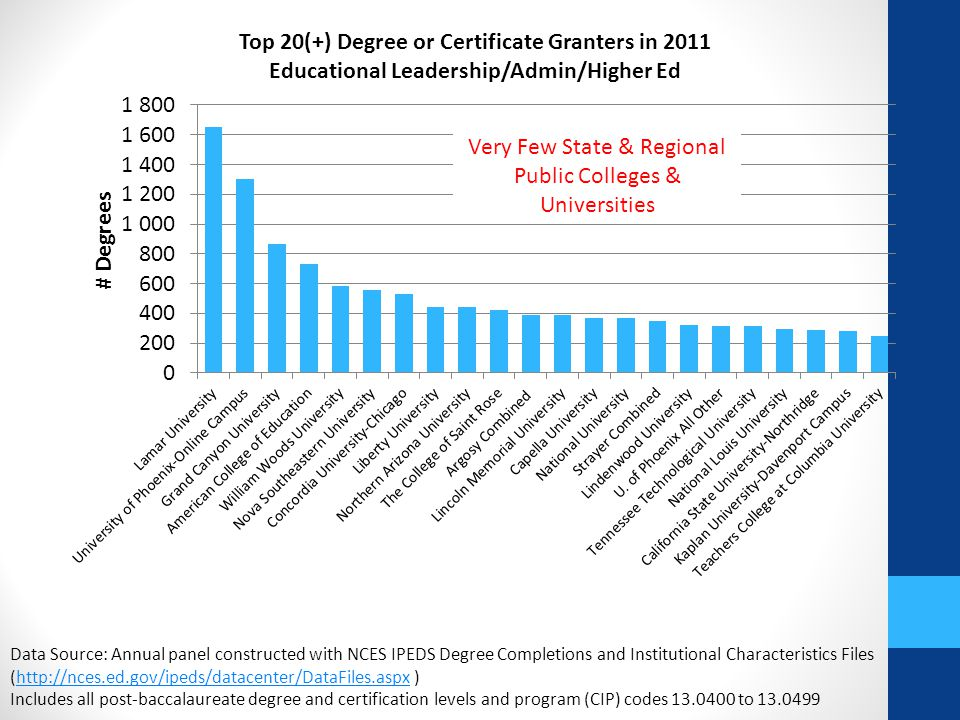 Data Source: Annual panel constructed with NCES IPEDS Degree Completions and Institutional Characteristics Files (http://nces.ed.gov/ipeds/datacenter/DataFiles.aspx )http://nces.ed.gov/ipeds/datacenter/DataFiles.aspx Includes all post-baccalaureate degree and certification levels and program (CIP) codes 13.0400 to 13.0499 Very Few State & Regional Public Colleges & Universities