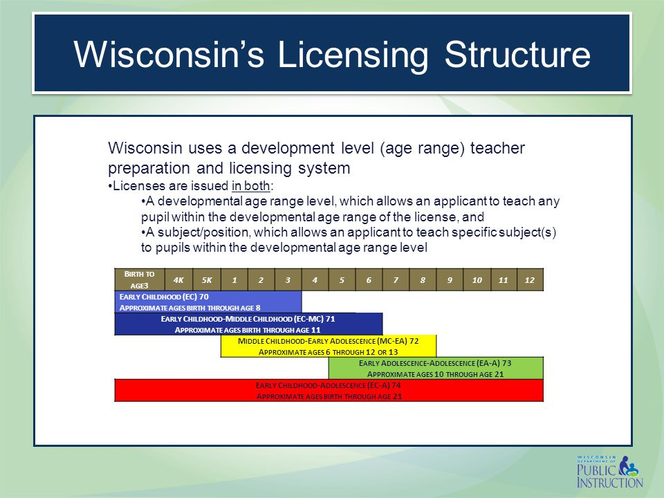 Preparation Building Blocks  To obtain a Wisconsin License, an applicant must:  Have a Bachelor's Degree  Have Completed an Approved Educator Preparation Program Reading, Writing, Mathematics (Basic Skills Testing) Communication Skills Major in subject, Content Testing Content Knowledge Minority Group Relations § 118.19 (8); Conflict Resolution § 118.19 (9); professional disposition Human RelationsPedagogical KnowledgeTeaching PracticeWisconsin Statutes How to teach, how children learn, adolescent psychology, Lesson planning, assessment, curriculum, classroom management, etc.