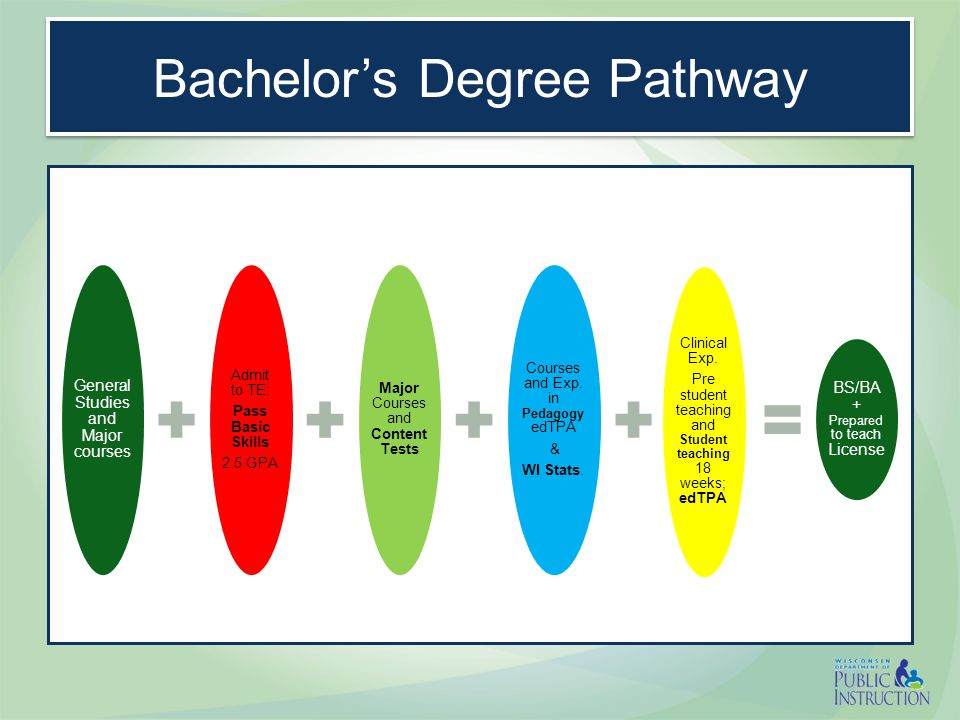 Post Baccalaureate Pathway Option 2 Candidate Profile –Bachelor s degree –Career changer, entering teaching –Educator seeking additional license –College graduate, seeking MS degree in a new content area Complete the teacher preparation licensure program 33 Wisconsin Colleges and Universities—offer some licensure programs in this format; evening, weekend, online, etc.; 6-24 months Portability to other states