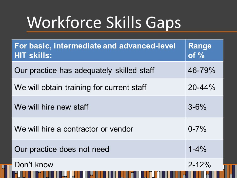 Workforce Skills Gaps For basic, intermediate and advanced-level HIT skills: Range of % Our practice has adequately skilled staff46-79% We will obtain training for current staff20-44% We will hire new staff3-6% We will hire a contractor or vendor0-7% Our practice does not need1-4% Don't know2-12%
