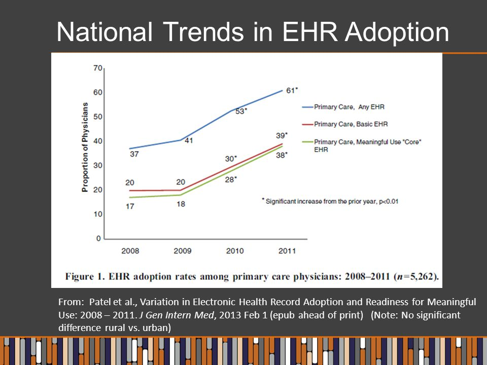 National Trends in EHR Adoption From: Patel et al., Variation in Electronic Health Record Adoption and Readiness for Meaningful Use: 2008 – 2011.