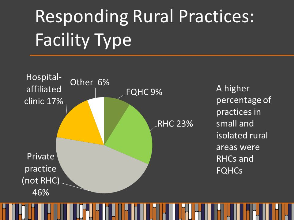 Conclusions Personnel needed: Rural primary care practices expect to rely on the existing skills of their current workforce and/or obtain more training for these staff.