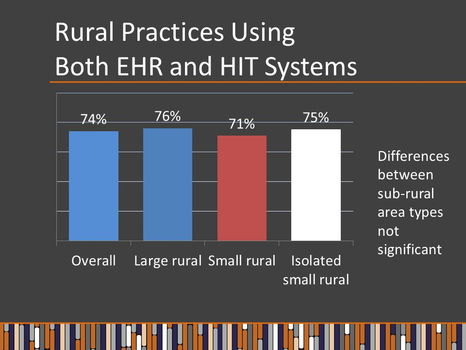 Rural Practices Using Both EHR and HIT Systems Differences between sub-rural area types not significant