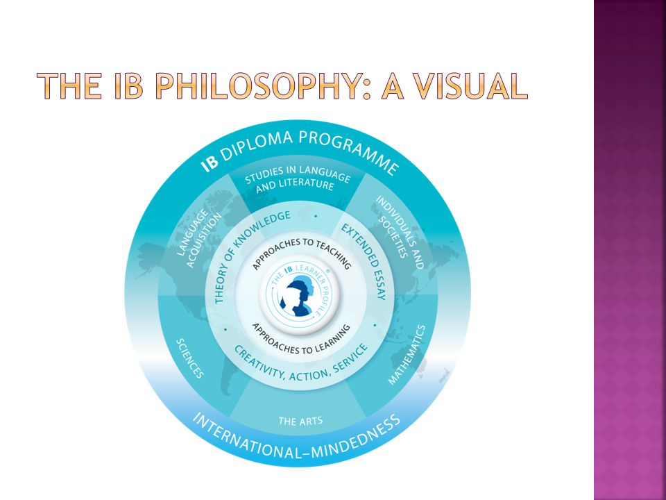 This PowerPoint and other IB-related items can be found on my teacher webpage under the Documents tab http://teachers.sumnersd.org/shs/mswigart  The Sumner High School website also provides links to all of our programs including IB