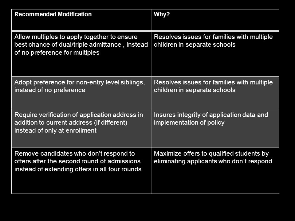 Recommended ModificationWhy? Allow multiples to apply together to ensure best chance of dual/triple admittance, instead of no preference for multiples