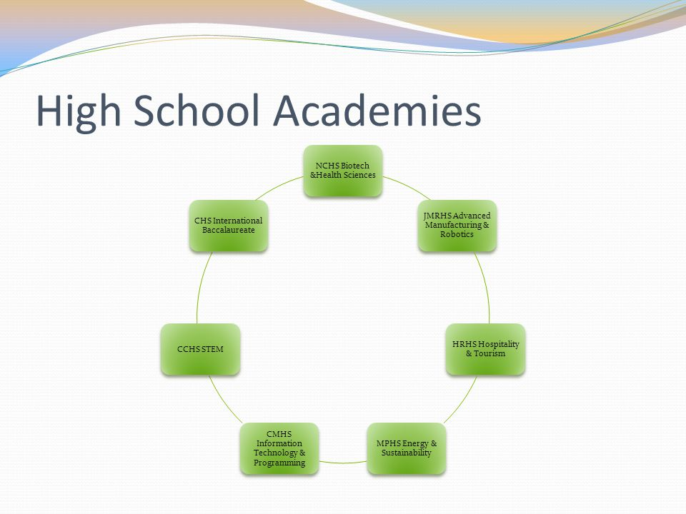 High School Academies NCHS Biotech &Health Sciences JMRHS Advanced Manufacturing & Robotics HRHS Hospitality & Tourism MPHS Energy & Sustainability CMHS Information Technology & Programming CCHS STEM CHS International Baccalaureate