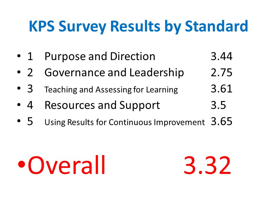 KPS Survey Results by Standard 1 Purpose and Direction3.44 2Governance and Leadership2.75 3 Teaching and Assessing for Learning 3.61 4Resources and Support3.5 5 Using Results for Continuous Improvement 3.65 Overall3.32