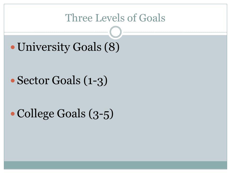 Three Levels of Goals University Goals (8) Sector Goals (1-3) College Goals (3-5)