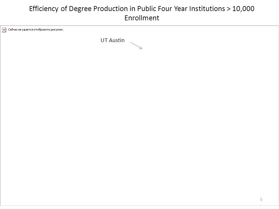 Efficiency of Degree Production in Public Four Year Institutions > 10,000 Enrollment 5 UT Austin