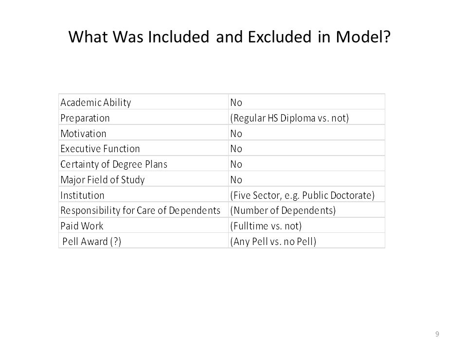 What Was Included and Excluded in Model 9
