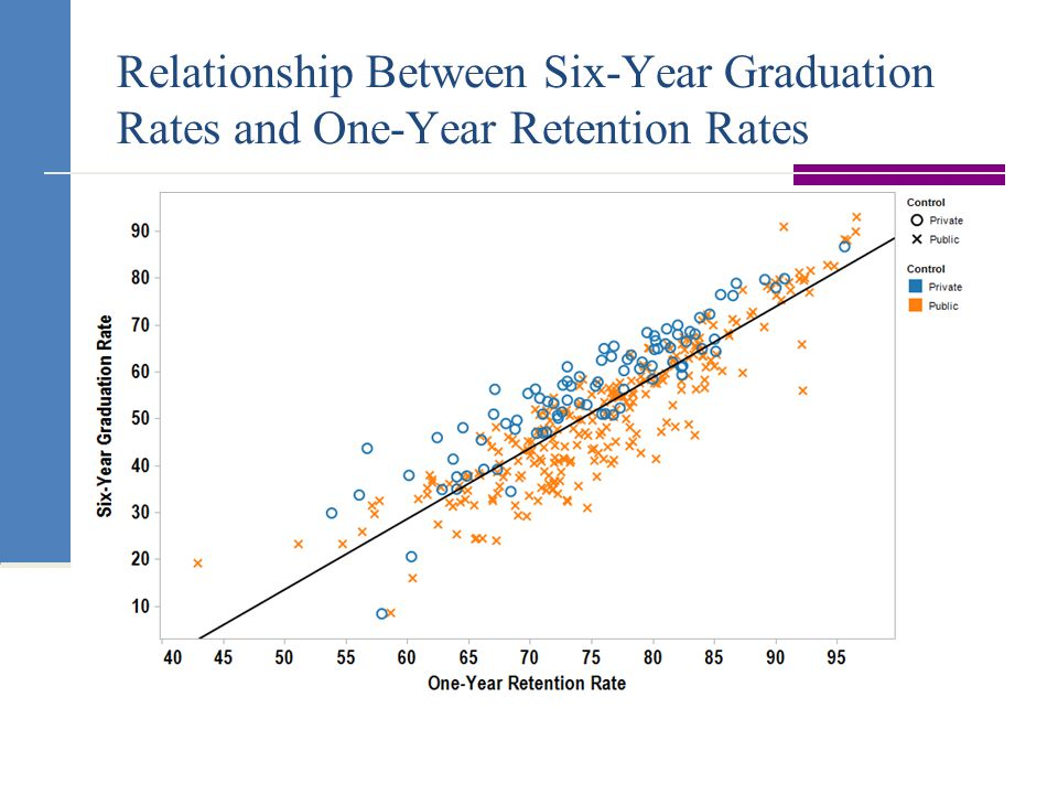 Relationship Between Six-Year Graduation Rates and One-Year Retention Rates