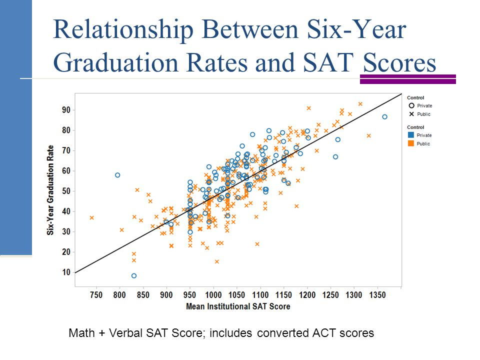 Relationship Between Six-Year Graduation Rates and SAT Scores Math + Verbal SAT Score; includes converted ACT scores