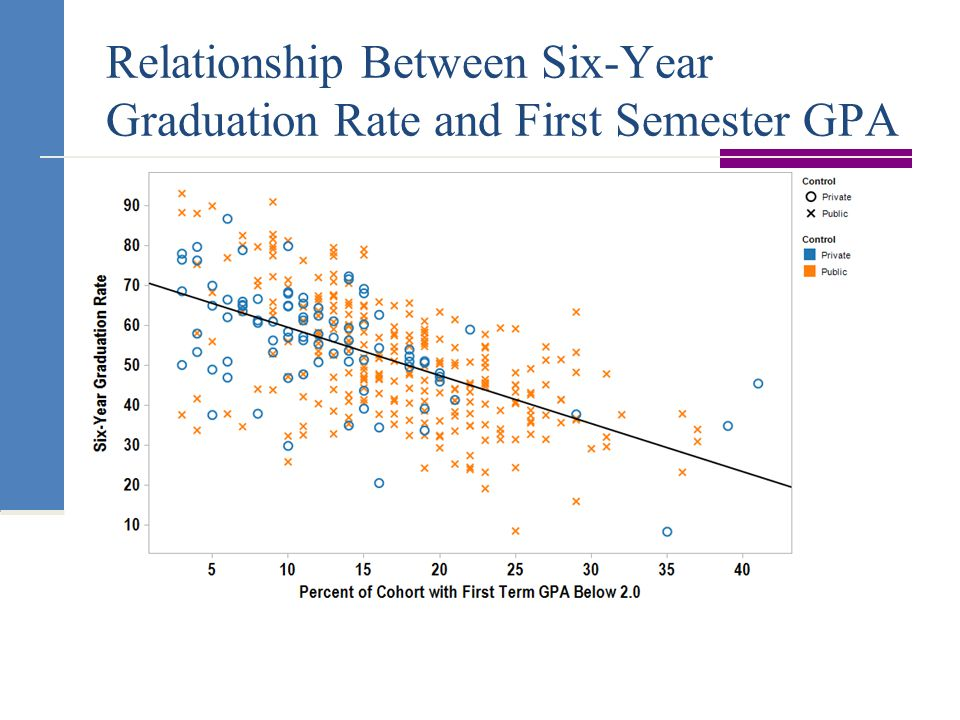 Relationship Between Six-Year Graduation Rate and First Semester GPA
