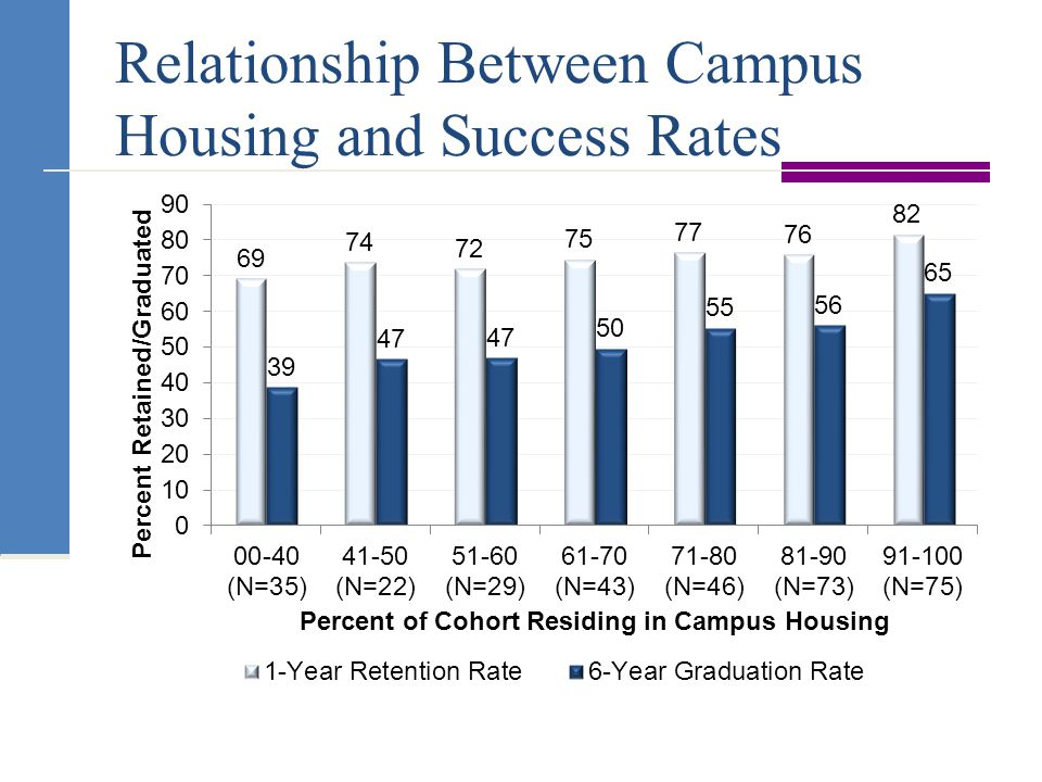 Relationship Between Campus Housing and Success Rates