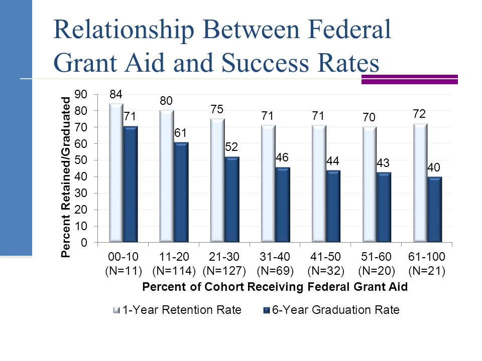 Relationship Between Federal Grant Aid and Success Rates