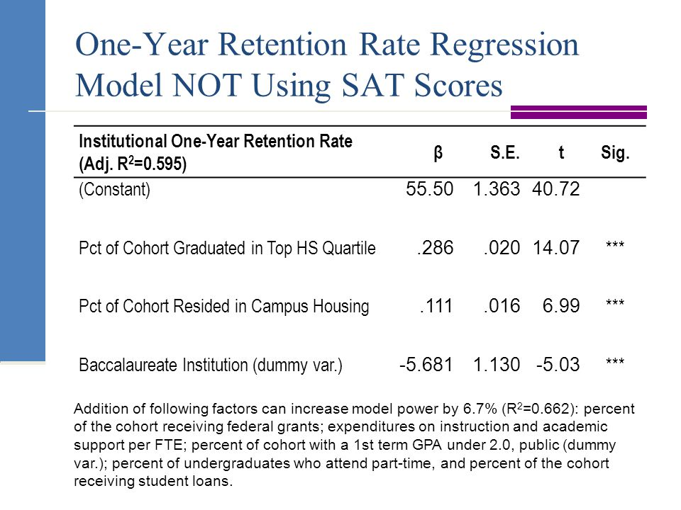 One-Year Retention Rate Regression Model NOT Using SAT Scores Institutional One-Year Retention Rate (Adj.