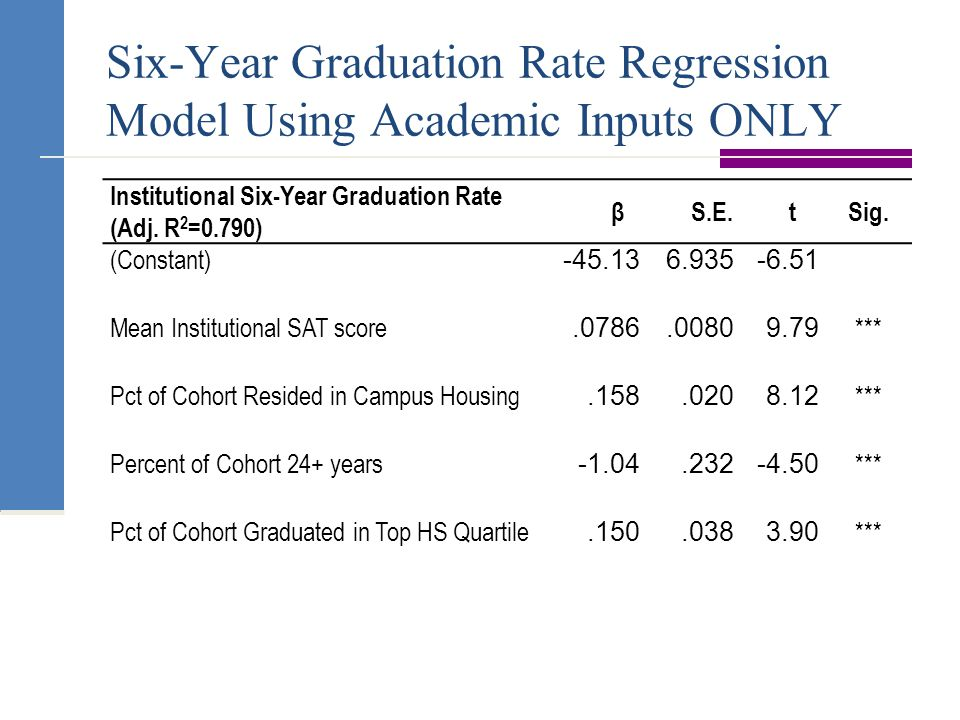 Six-Year Graduation Rate Regression Model Using Academic Inputs ONLY Institutional Six-Year Graduation Rate (Adj.