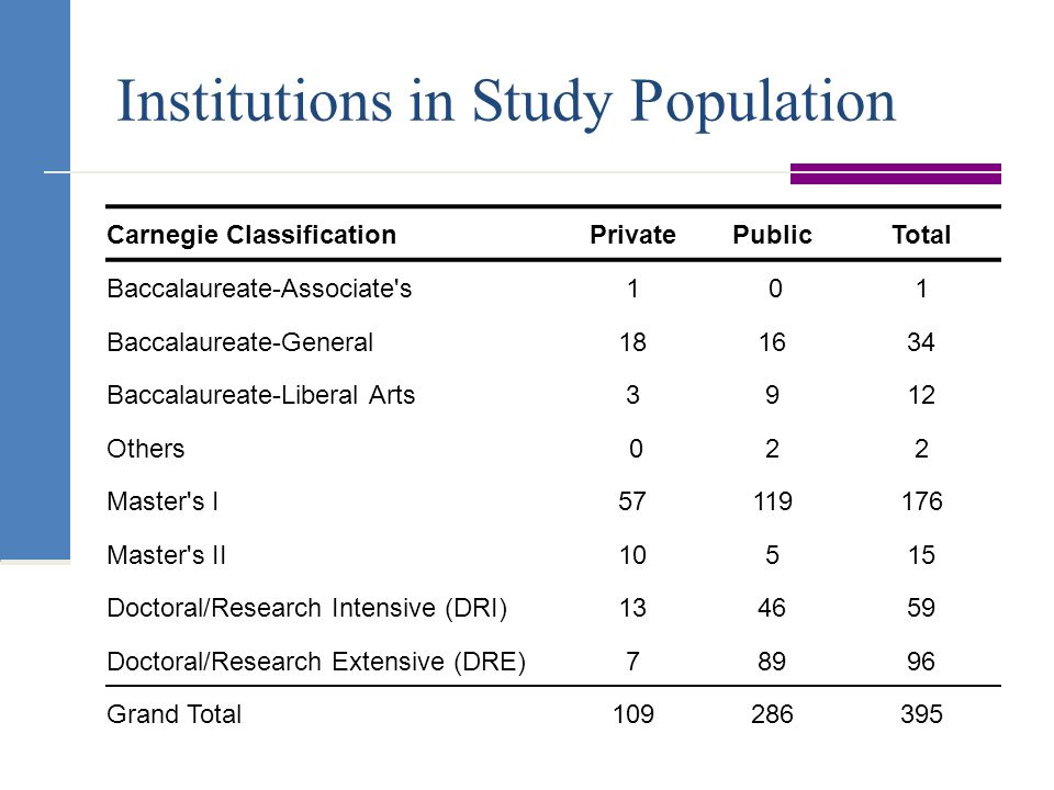 Institutions in Study Population Carnegie ClassificationPrivatePublicTotal Baccalaureate-Associate s1 01 Baccalaureate-General181634 Baccalaureate-Liberal Arts3912 Others 022 Master s I57119176 Master s II10515 Doctoral/Research Intensive (DRI)134659 Doctoral/Research Extensive (DRE)78996 Grand Total109286395