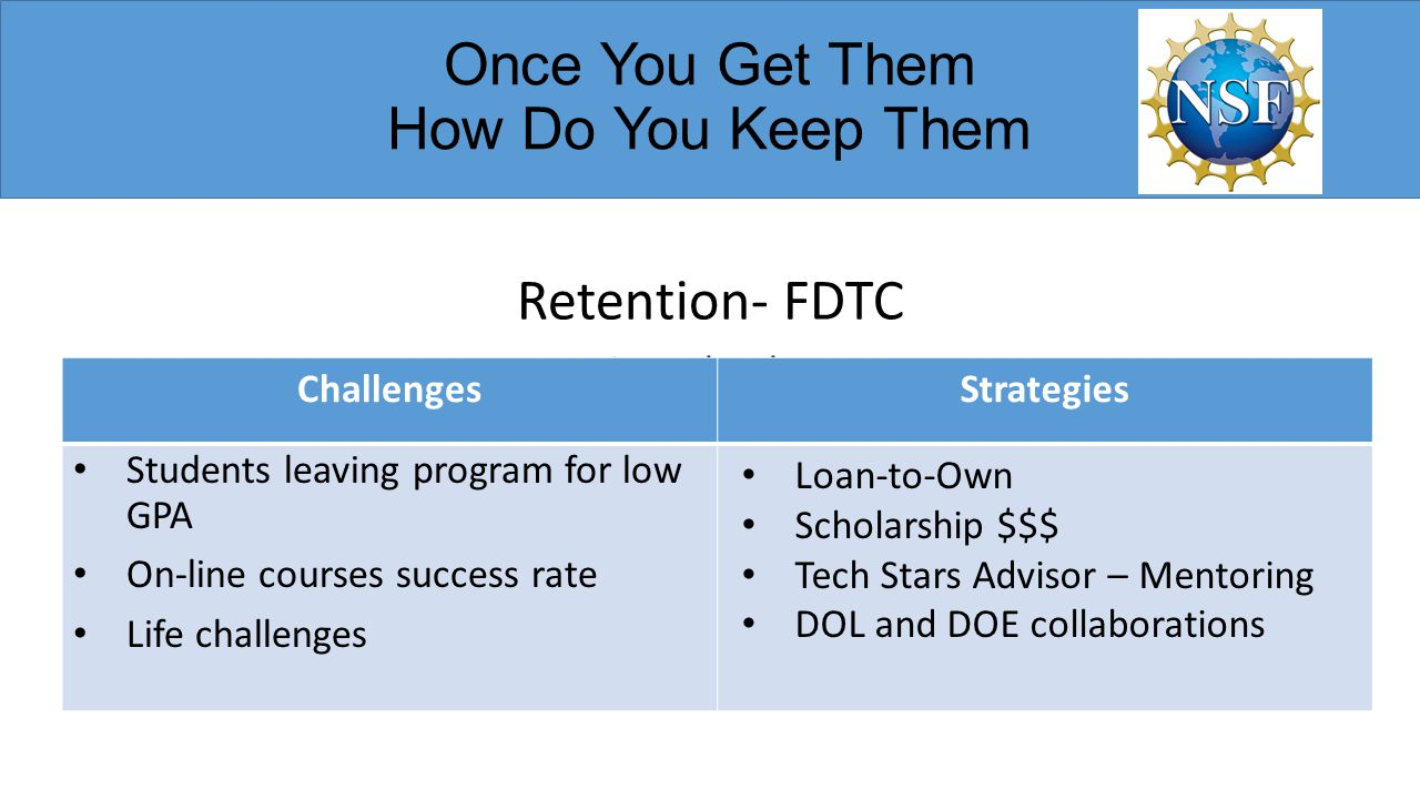 Once You Get Them How Do You Keep Them Retention- FDTC Women in Technology ChallengesStrategies Students leaving program for low GPA On-line courses s