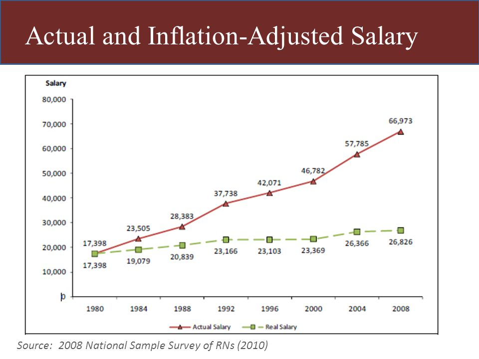Actual and Inflation-Adjusted Salary Source: 2008 National Sample Survey of RNs (2010)