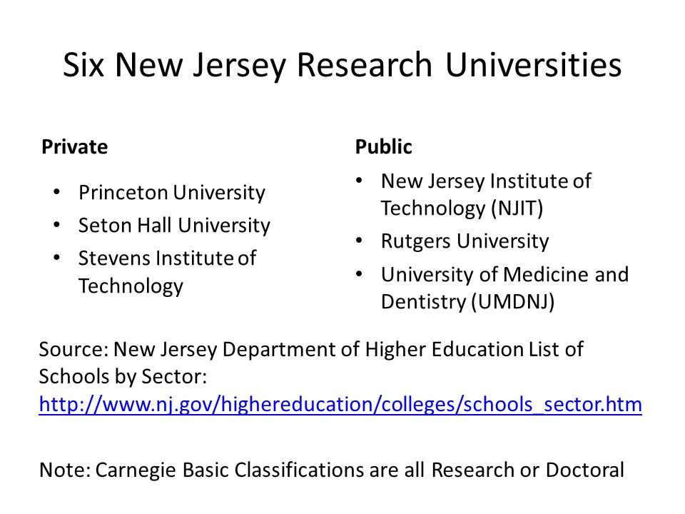 Six New Jersey Research Universities Private Source: New Jersey Department of Higher Education List of Schools by Sector: http://www.nj.gov/highereducation/colleges/schools_sector.htm http://www.nj.gov/highereducation/colleges/schools_sector.htm Note: Carnegie Basic Classifications are all Research or Doctoral Public New Jersey Institute of Technology (NJIT) Rutgers University University of Medicine and Dentistry (UMDNJ) Princeton University Seton Hall University Stevens Institute of Technology