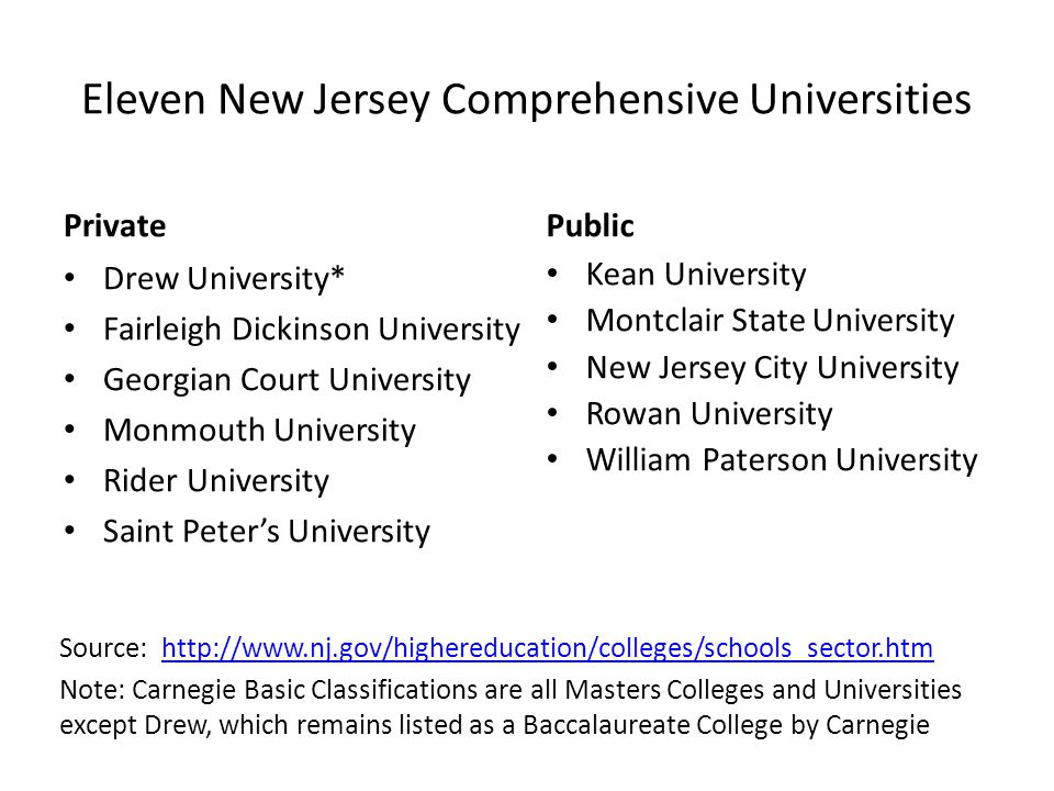 Eleven New Jersey Comprehensive Universities Private Source: http://www.nj.gov/highereducation/colleges/schools_sector.htmhttp://www.nj.gov/highereducation/colleges/schools_sector.htm Note: Carnegie Basic Classifications are all Masters Colleges and Universities except Drew, which remains listed as a Baccalaureate College by Carnegie Public Kean University Montclair State University New Jersey City University Rowan University William Paterson University Drew University* Fairleigh Dickinson University Georgian Court University Monmouth University Rider University Saint Peter's University