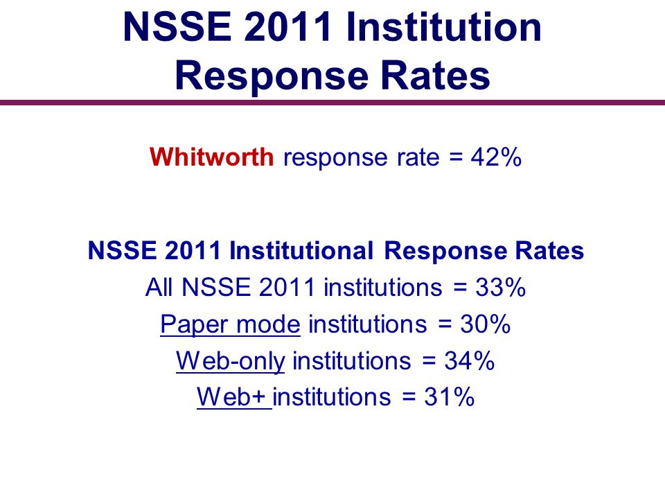 NSSE 2011 Institution Response Rates Whitworth response rate = 42% NSSE 2011 Institutional Response Rates All NSSE 2011 institutions = 33% Paper mode institutions = 30% Web-only institutions = 34% Web+ institutions = 31%