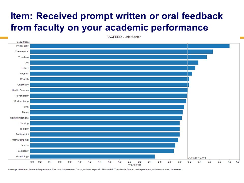 Item: Received prompt written or oral feedback from faculty on your academic performance