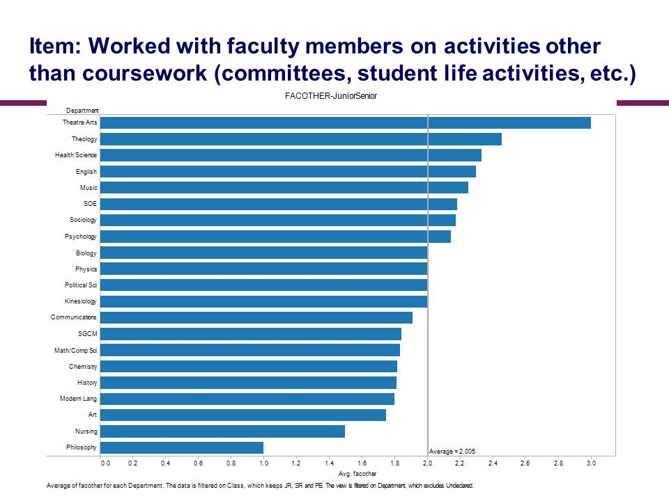 Item: Worked with faculty members on activities other than coursework (committees, student life activities, etc.)