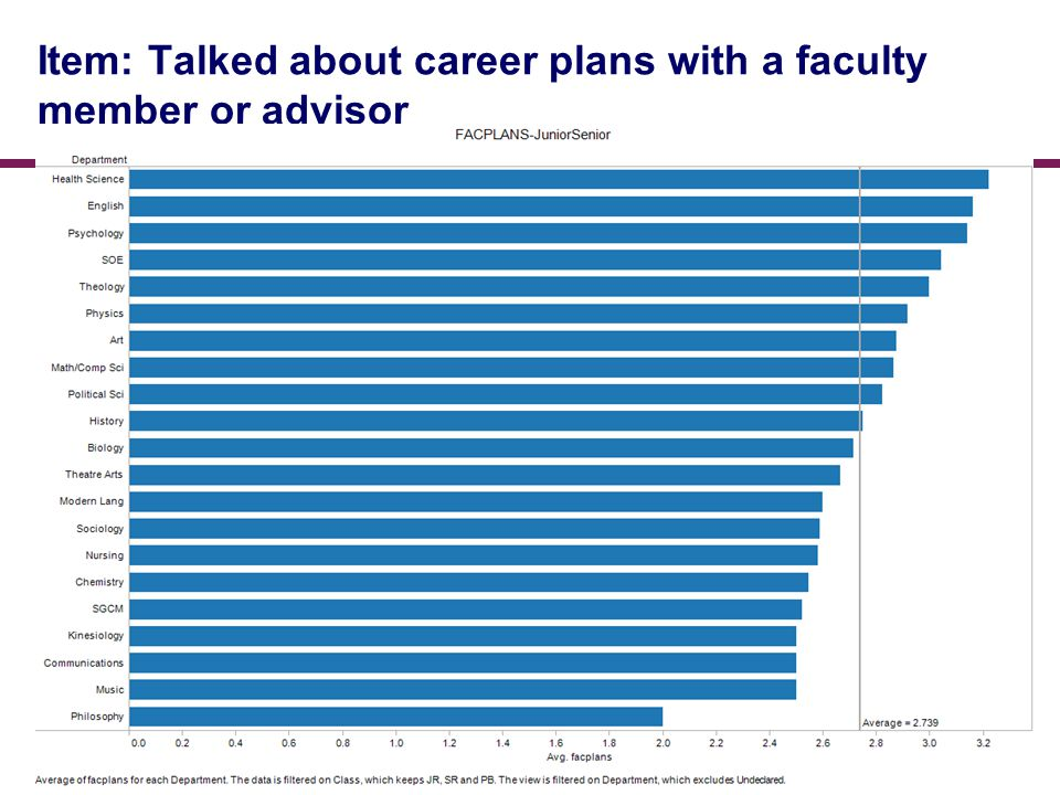 Item: Talked about career plans with a faculty member or advisor