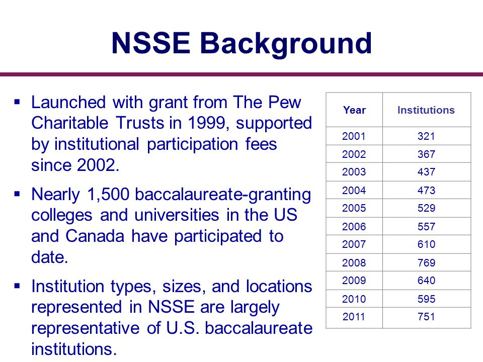 NSSE Background YearInstitutions 2001321 2002367 2003437 2004473 2005529 2006557 2007610 2008769 2009640 2010595 2011751  Launched with grant from The Pew Charitable Trusts in 1999, supported by institutional participation fees since 2002.