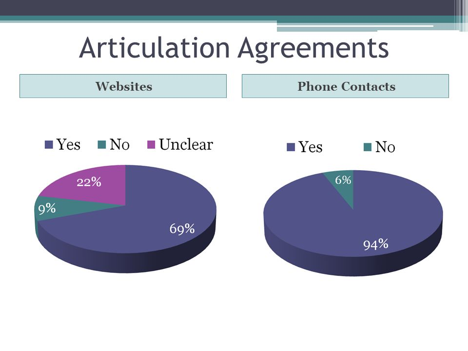 Articulation Agreements WebsitesPhone Contacts