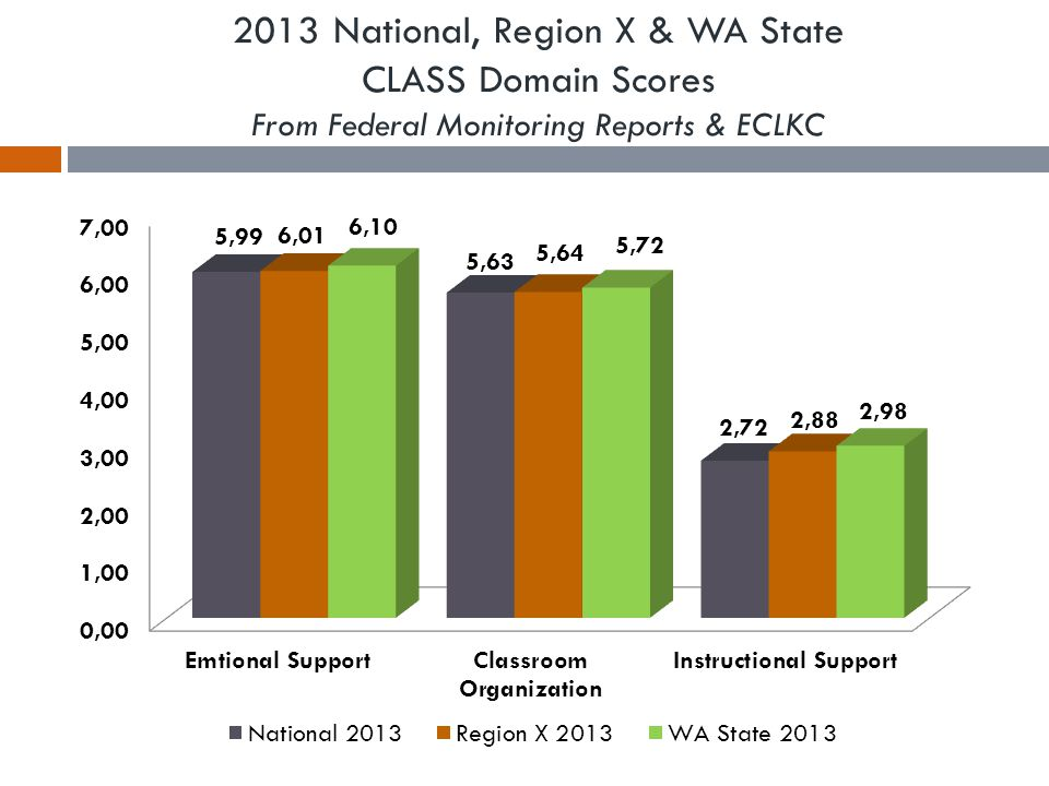 2013 National, Region X & WA State CLASS Domain Scores From Federal Monitoring Reports & ECLKC