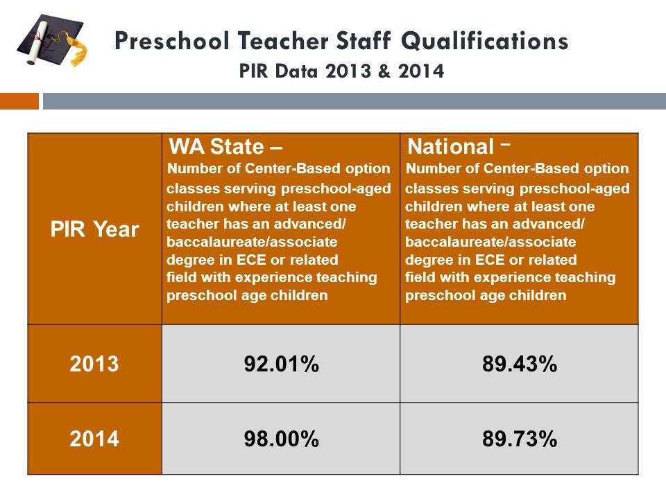 Preschool Teacher Staff Qualifications PIR Data 2013 & 2014 PIR Year WA State – Number of Center-Based option classes serving preschool-aged children