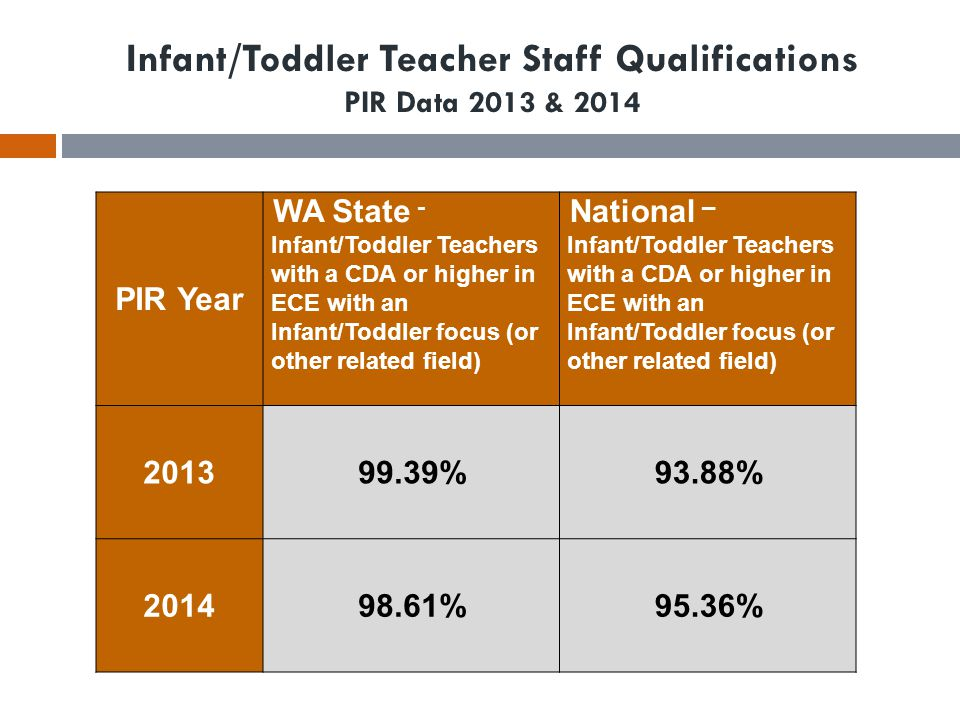 Infant/Toddler Teacher Staff Qualifications PIR Data 2013 & 2014 PIR Year WA State - Infant/Toddler Teachers with a CDA or higher in ECE with an Infan