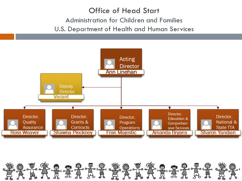 Office of Head Start Administration for Children and Families U.S. Department of Health and Human Services