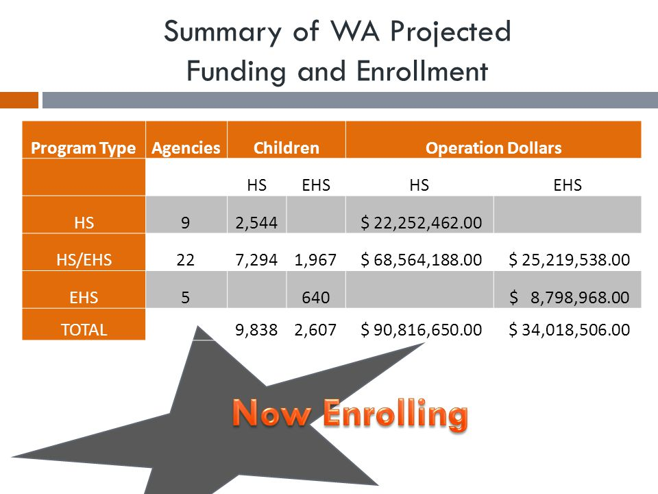 Summary of WA Projected Funding and Enrollment Program TypeAgenciesChildrenOperation Dollars HSEHSHSEHS HS92,544 $ 22,252,462.00 HS/EHS227,2941,967 $ 68,564,188.00 $ 25,219,538.00 EHS5 640 $ 8,798,968.00 TOTAL 9,8382,607 $ 90,816,650.00 $ 34,018,506.00